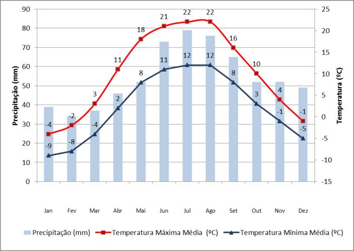 Dados de precipitação e chuva em Vilnius