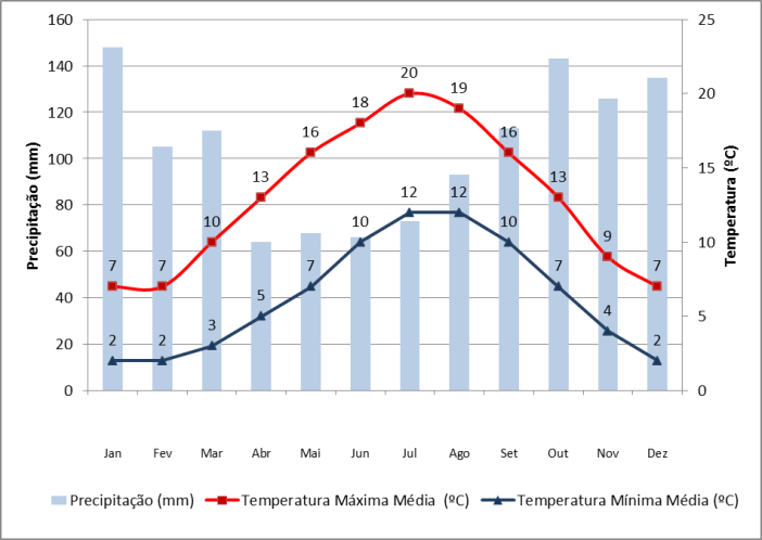 Dados de precipitação e temperatura em Glasgow