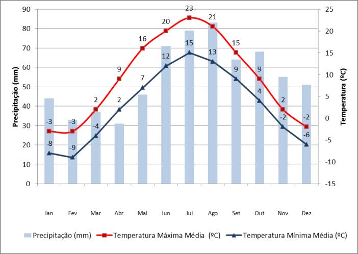 Dados de precipitação e temperatura em São Petersburgo