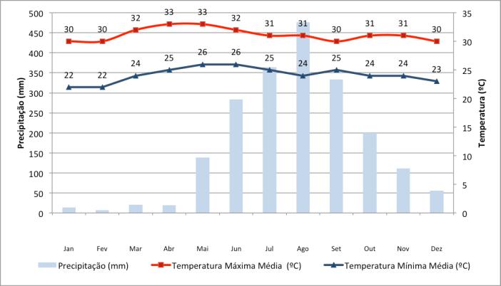 Dados de temperatura e precipitação em Manila