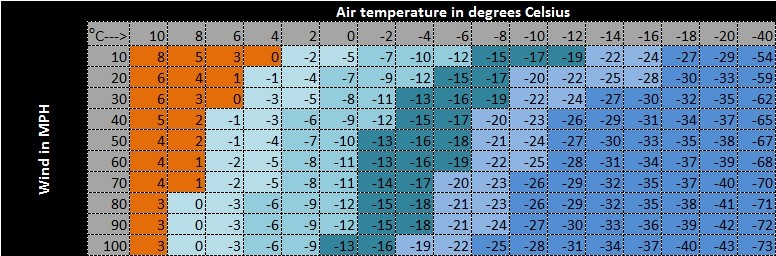 A chart of wind chill values for given air temperatures and wind speeds