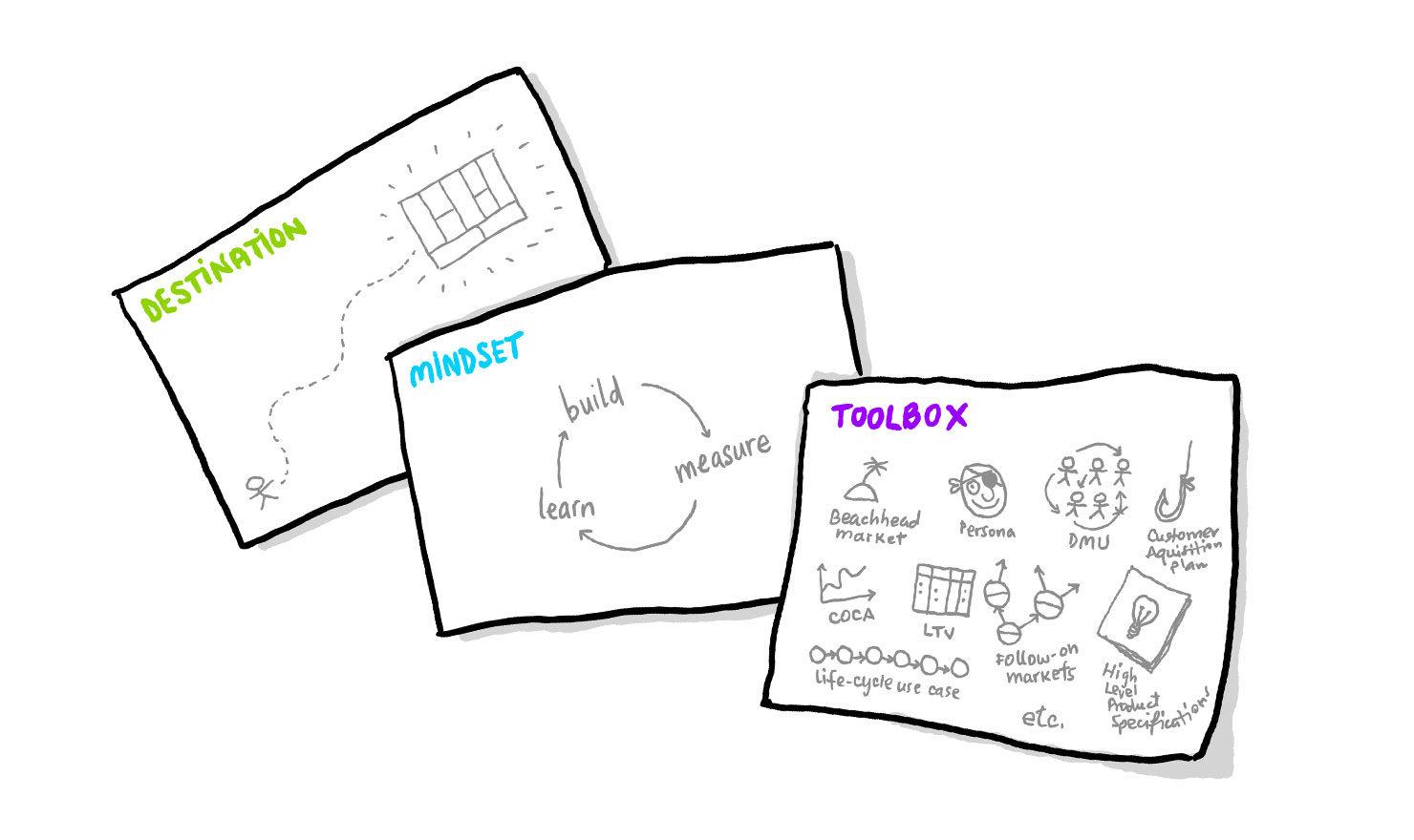 Building A Bulletproof Startup Business Model Canvas Vs