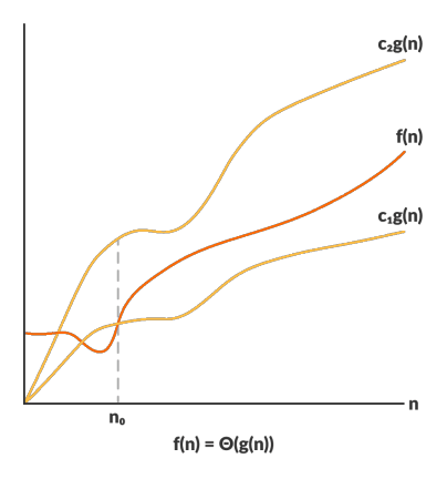 Theta Notation (Θ-notation)