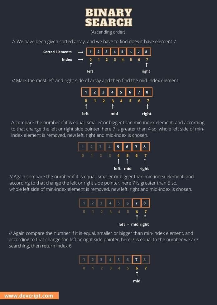 Binary Search Diagram