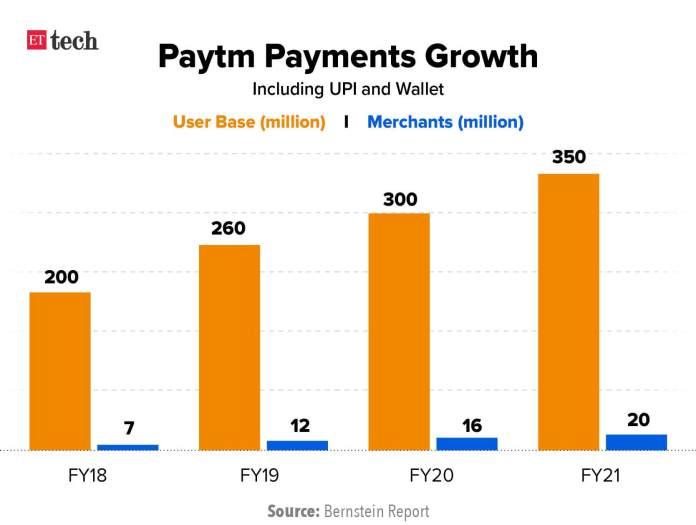 paytm financial statements