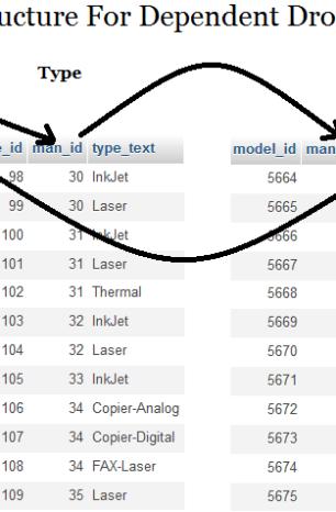 Multi select filter option for mysql data using ajax