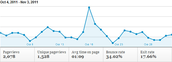 Final result Google Charts with Google Analtyics
