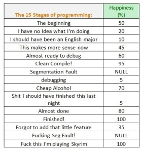 15 Stages Of Programming Meme