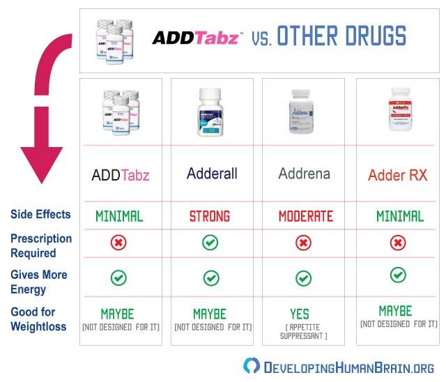 addtabz vs other drugs