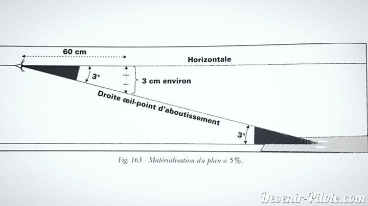 Figure du Plan d'approche du manuel de pilote