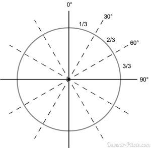 Règle des Tiers Arrondis pour calculer la dérive au vent de l'avion