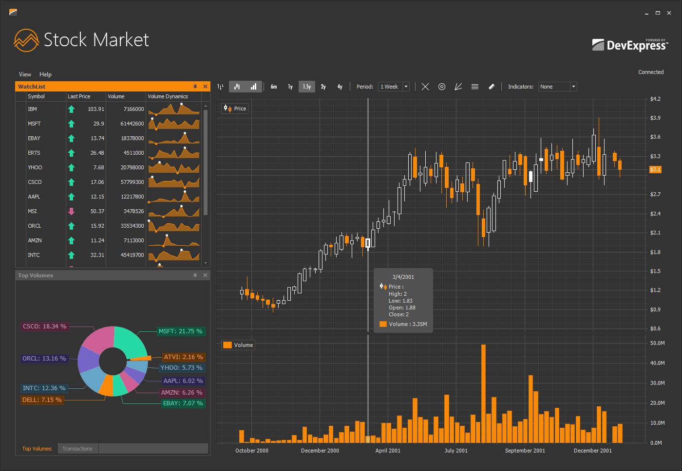 Winforms Chart Control 2d Amp 3d Graphs