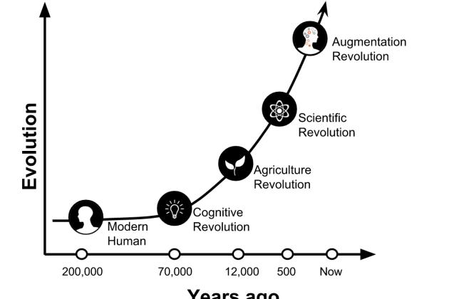 Resenha: Sapiens – Uma breve história da Humanidade (Yuval Noah Harari)