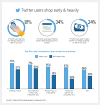 Twitter Touts Its potential To power vacation sales