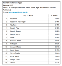 Smartphone possession just Shy Of 80 p.c In comScore's New Numbers
