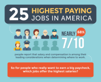 25 absolute best Paying Jobs in the united states for 2016 [Infographic]