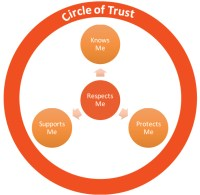 Why You want to Create a Circle of belief