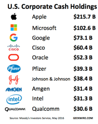 Apple, Microsoft and Google Rolling In Cash