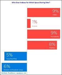 Search Data Shows Sharing Economy On The Rise