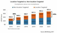 Forecast: U.S. Mobile Ad Spend Will More Than Double By 2021