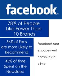 New Facebook User Engagement Stats Offer Guidance to Marketers