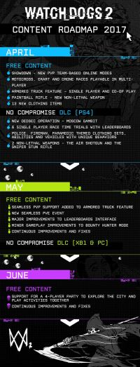 Watch Dogs 2 – No Compromise DLC Gets More Content, Showd0wn Now In Free Update
