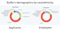 The 5 Best Resources Online For Reducing Recruiting Bias