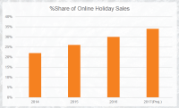 2017's holiday e-commerce sales projected to grow 10% over last year's holiday season