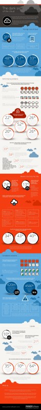 The Dark Side of the Cloud [Infographic]