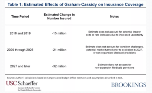 Report: Graham-Cassidy would cause 21 million people to lose health coverage every year