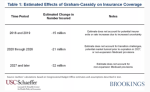 Report: Graham-Cassidy would cause 21 million people to lose health coverage every year   DeviceDaily.com