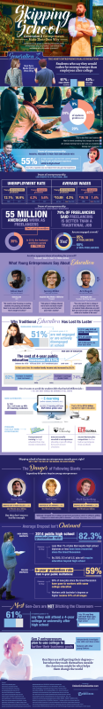 Why Is Gen Z Skipping School To Start Businesses? [Infographic]