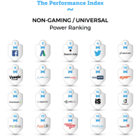 Facebook, Google and Apple are the top drivers of mobile app installs