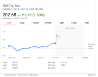 Netflix stock is skyrocketing after it added record subscribers this quarter