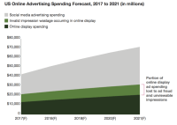 Forecast: US display advertising to grow 70% by 2021, with social and mobile drivers