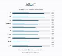 New Adform study: Ads.txt is reaching 'universal pickup'