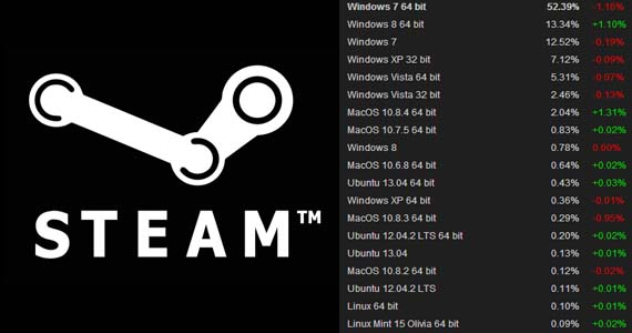 Steam es más usado en Windows 8