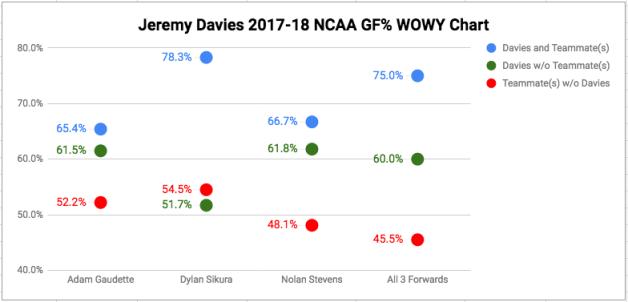Jeremy Davies 2017-18 NCAA GF% WOWY Chart
