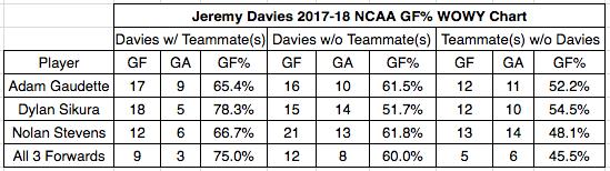 Jeremy Davies' 2017-18 EV GF% WOWY Chart