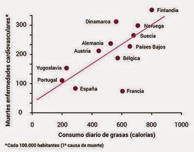 La paradoja de Francia entre un consumo cada vez más alto de grasa láctea y la reducción de enfermedades cardiovasculares por el consumo diario y moderado de vino. Fuente [en línea]: www.hablemosclaro.org