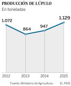 Producción de lúpulo español en toneladas. Copyright: elpais.com