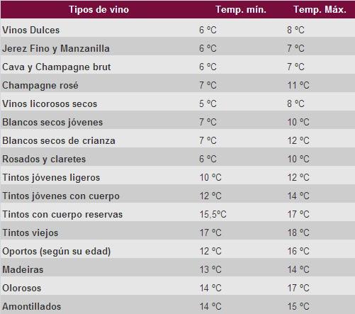 Temperatura ideal para el servicio de vino. Copyright: lessumillers.es
