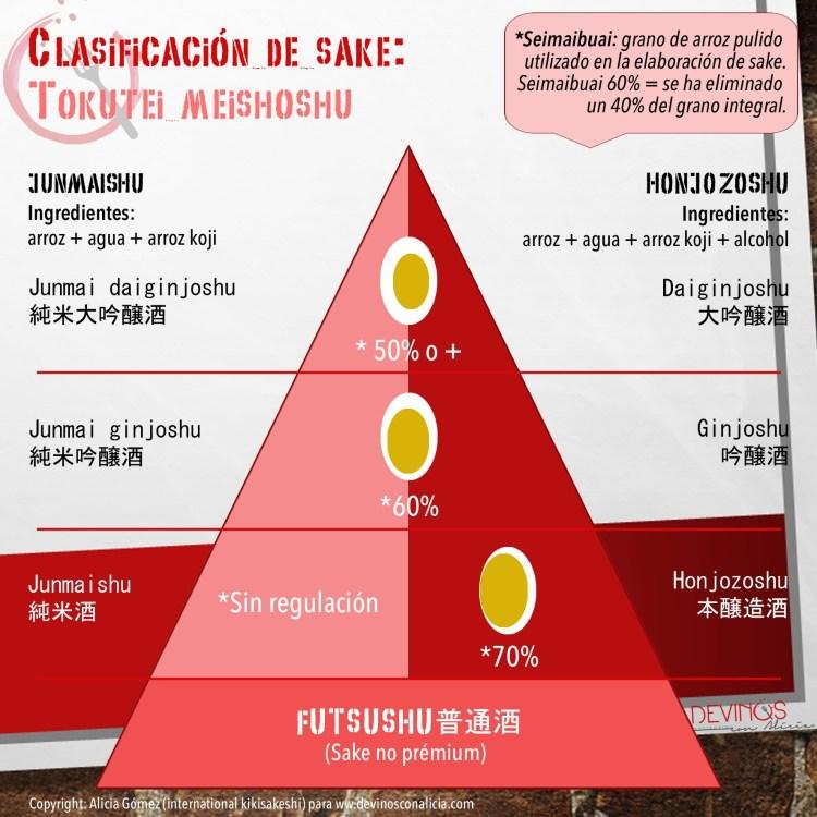 Infografía sobre la clasificación del sake: tokutei meishoshu y futsushu: Copyright: www.devinosconalicia.com