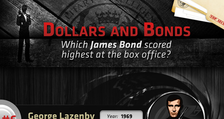 Bond at the box office: infographic