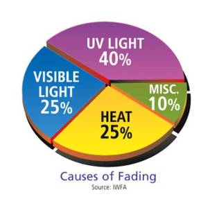 UV Ultraviolet Protection Window Film