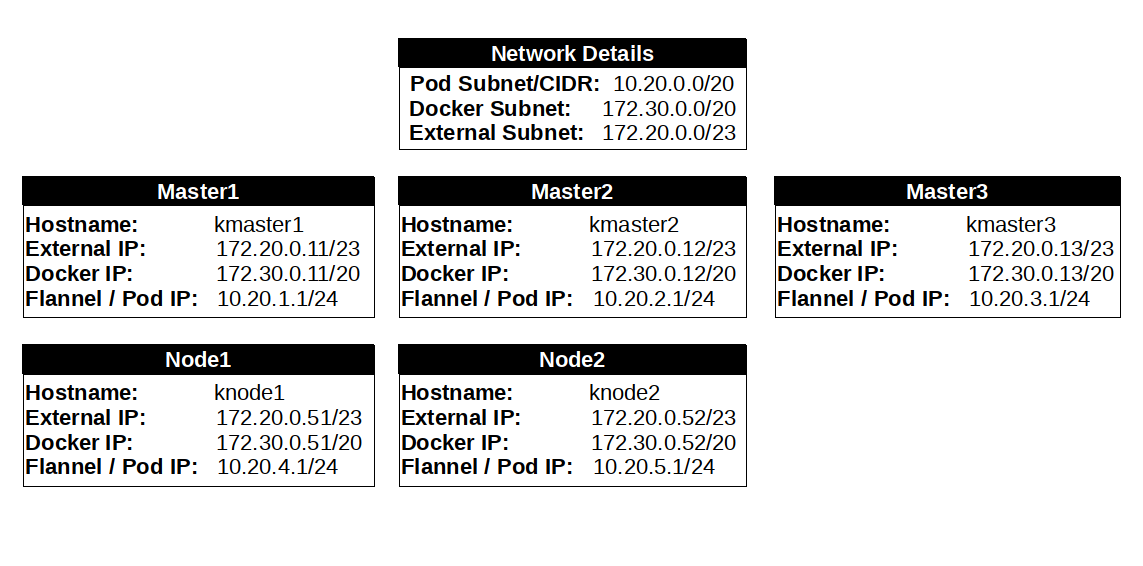 Installing, Configuring Kubernetes Cluster On CentOS 7 5