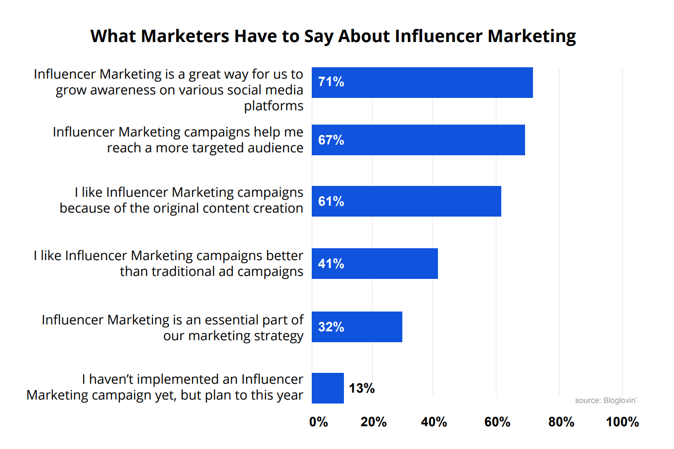 what-marketers-have-to-say-about-influencer-marketing