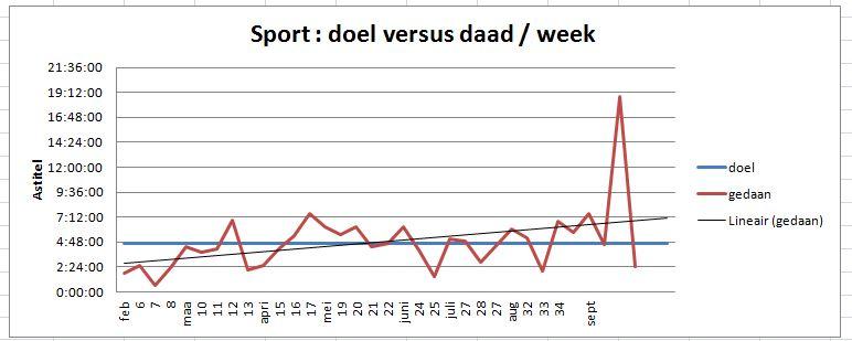 2015 09 sportvoornemens per week