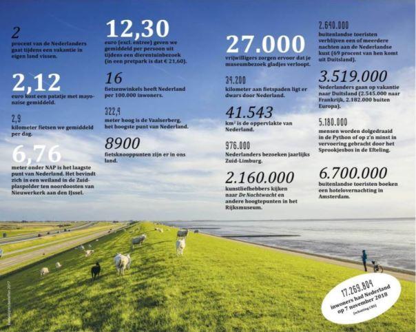 reisgids Nederland ANWB Extra