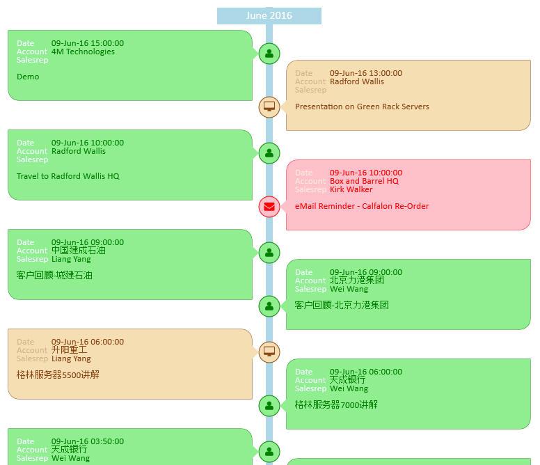 timeline v2.0